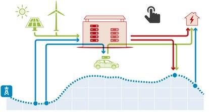Proyecto de almacenamiento y suministro doméstico de energía
