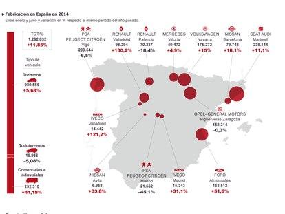 Fuente: Asociación Española de Fabricantes de Automóviles y Camiones (ANFAC) y elaboración propia.