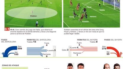 Análisis del Barcelona - Bayern