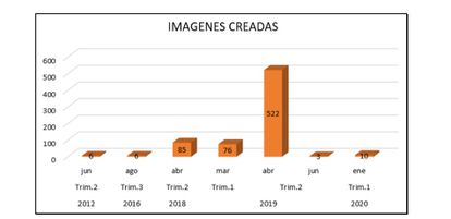 Gráfico elaborado por la Policía sobre la fecha de creación de las imágenes analizadas.