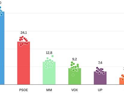 Así están las encuestas en Madrid: cinco claves de la campaña