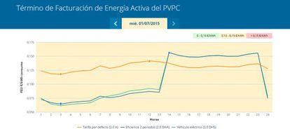 La curva de precios de la electricidad el 1 de julio. La línea naranja es la tarifa general. La azul es la tarifa nocturna. Y la verde, una tarifa destinada al coche eléctrico.