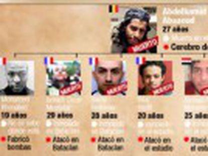 Siete yihadistas han muerto. De la célula terrorista están vivos y en busca y captura otros tres, entre ellos Salam Abdesalam.