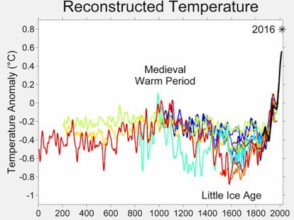 Comparación anual de temperaturas. Wikimedia, CC BY-SA
