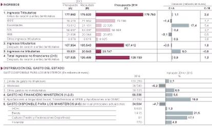 Los Presupuestos del Estado para 2014
