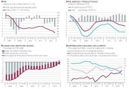 Retrato de una economía en crisis.