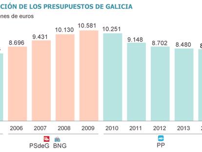 Fuente: Xunta de Galicia.