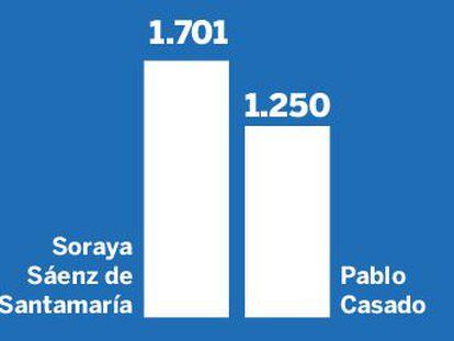 El heredero de Aznar vence a la heredera de Rajoy con el 57% de los votos