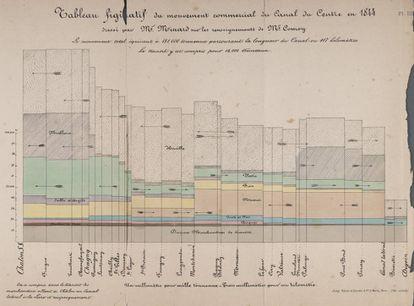 'Tableau figuratif du mouvement commercial du Canal du Centre', un gráfico francés de 1844.