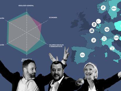 Dónde se sitúa Vox en la ultraderecha europea