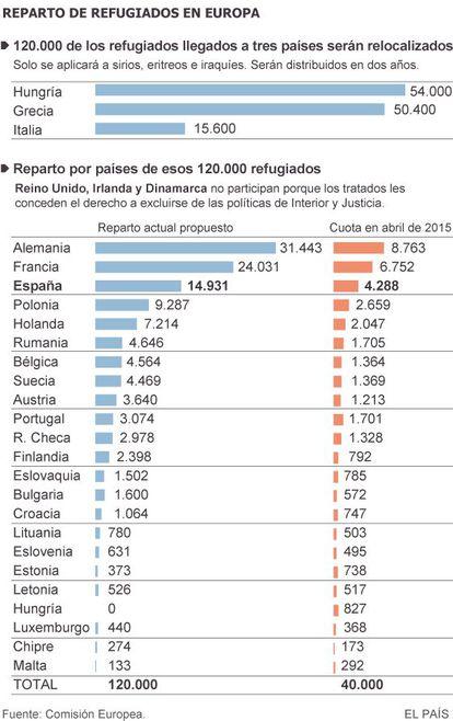 Reparto de refugiados en Europa.