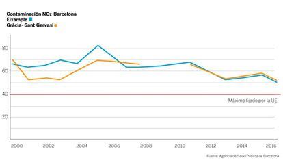 Histórico de emisiones de dióxido de nitrógeno en Barcelona.