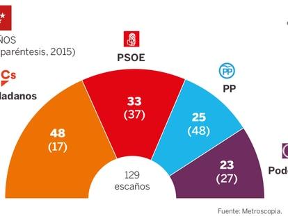 El 'caso Cifuentes' hunde al PP y dispara a Ciudadanos en Madrid