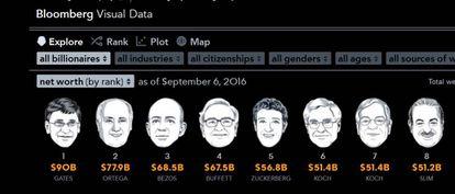 Captura del ránking a tiempo real de Bloomberg de millonarios