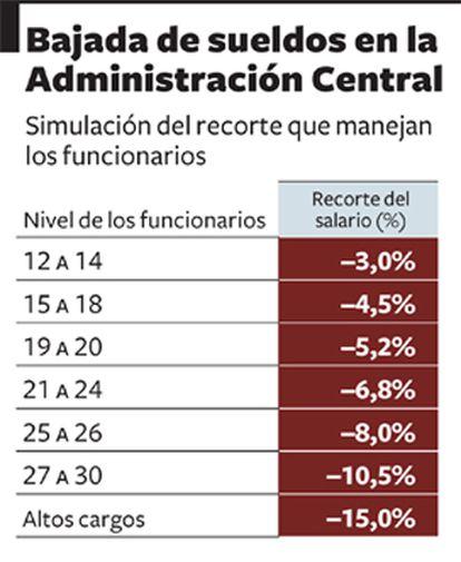 Las reducciones salariales oscilarán entre el 2% y el 8% para los empleados públicos que cobran entre 1.200 y 3.000 euros