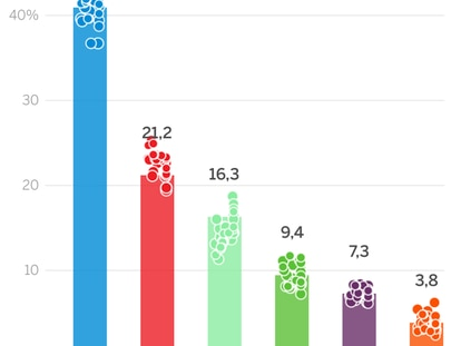 Así cierran las encuestas en Madrid: las opciones de ganar de derecha e izquierda
