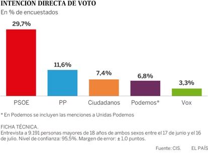 El CIS da una sólida ventaja al PSOE en una encuesta realizada antes de la investidura fallida