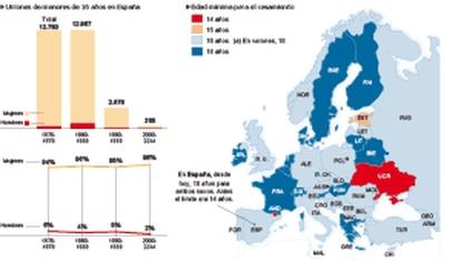 Matrimonio de menores en Europa