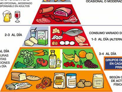 Pirámide de la Alimentación Saludable 2015 de la SENC española.