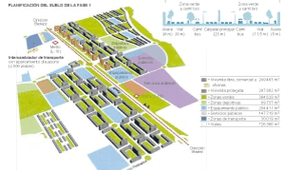 La planificación urbanística prevista.