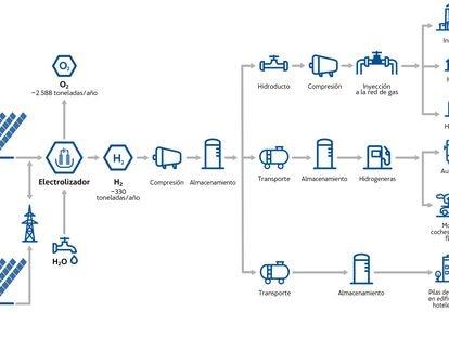 Esquema del proyecto Green Hysland de Acciona y Enagás para producir hidrógeno verde