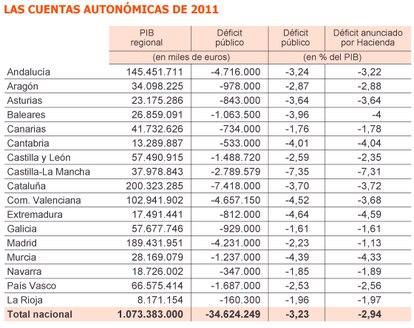 Fuente: INE y planes autonómicos