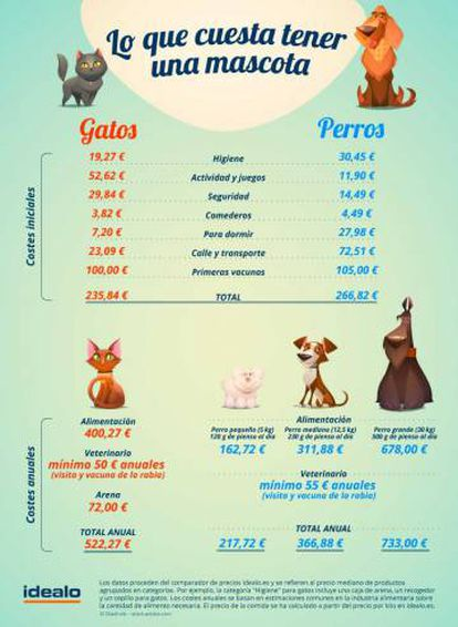 Infografía con lo costes que genera una mascota.
