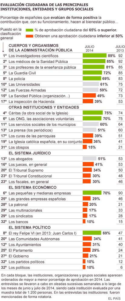 Fuente: Metroscopia, Barómetros de Confianza institucional de los españoles, julio 2014 y julio 2013.