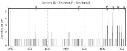 Discursos de Hitler entre 1927 y 1933 en campañas electorales parlamentarias y presidenciales. En más de una ocasión dio cinco discursos en un día.