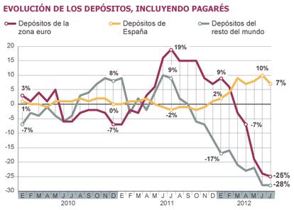 Fuentes: Estadísticas del BCE, Banco de España y Servicios de Estudios del BBVA