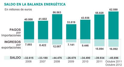 Fuente: Cores, Ministerio de Industria, Energía y Turismo y Bloomberg.