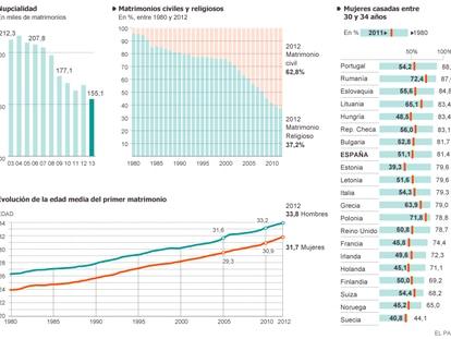 Fuente: Instituto Nacional de Estadística (INE), Naciones Unidas.