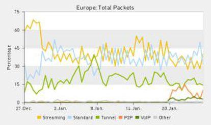 Estadísticas europeas sobre tráfico de Internet. El 20 de enero, los paquetes P2P aumentan.
