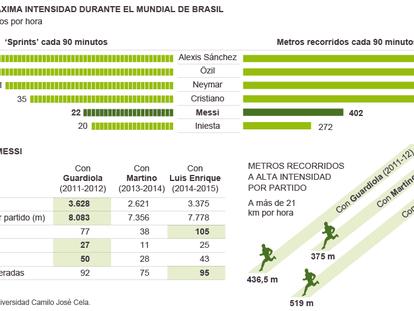 El apagón de Messi en 2014