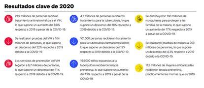 Informe anual de resultados 2020 de El Fondo Mundial.