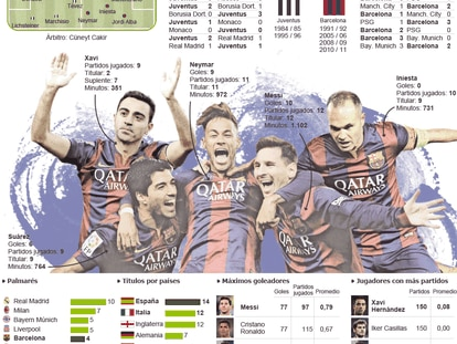 Juventus - Barcelona: Así llegan a la final de Berlín