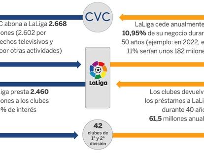 Así son las cuentas del Real Madrid para oponerse al acuerdo entre la LaLiga y el fondo CVC