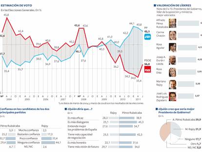 Evolución de la estimación de voto en Elecciones Generales.