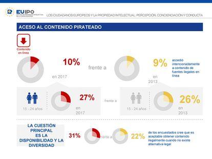 Porcentajes de europeos que reconocen acceder a contenidos piratas en línea.