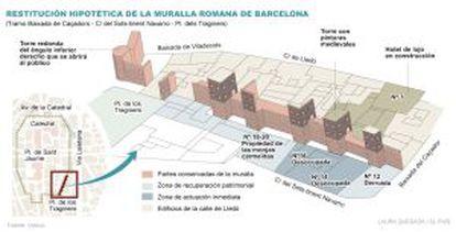 Restitución hipotética de la muralla romana de Barcelona en el tramo de Baixada de Caçadors, Sots-tinent Navarro y Plaça dels Traginers.