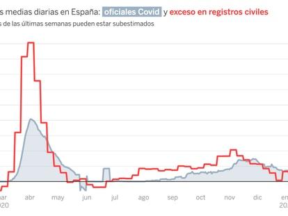 ¿Cuántas muertes ha habido en la crisis del coronavirus? El exceso ahora supera las 100.000