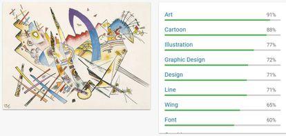 Etiquetas de la Google Cloud Vision API para una acuarela de Wassily Kandinsky