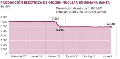 Fuente: Red Eléctrica de España.
