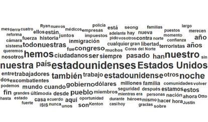 Nube de palabras de la traducción al español del discurso de Donald Trump.
