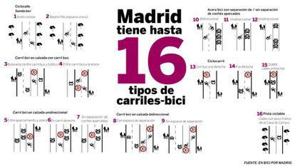 Estos son los 16 tipos de carril-bici de Madrid