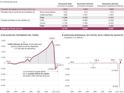 Fuentes: Fondo de Garantía de Depósitos, Comisión Europea y Asociación Española de Banca.