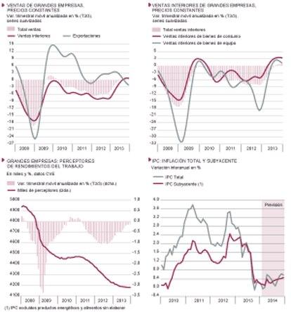 Fuentes: AEAT, INE y Funcas (series suavizadas y previsiones IPC). Gráficos elaborados por A. Laborda.