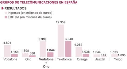 Fuente: compañías y CNMC.