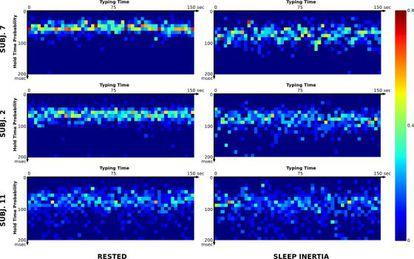 La gráfica muestra el patrón de escritura de tres sujetos durante el día (izquierda) y tras levantarlos en mitad de la noche (derecha). Cada píxel es una pulsación del teclado.