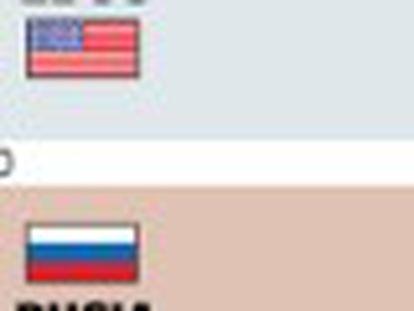 EE UU limitará el uso de armas nucleares
